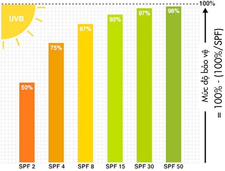 Chỉ số SPF là gì